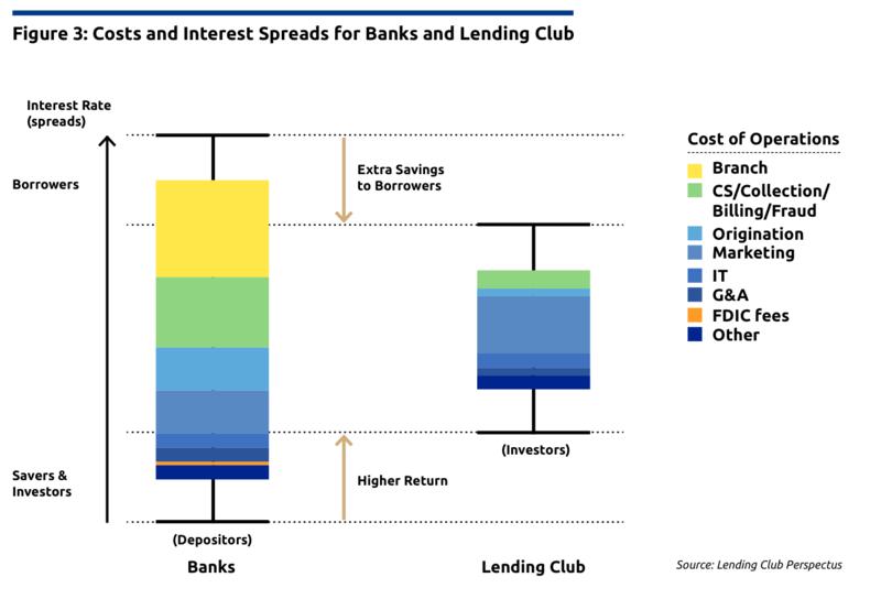 Internet-P2P-Impact-Lending